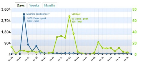 Blogs stats on april 2008